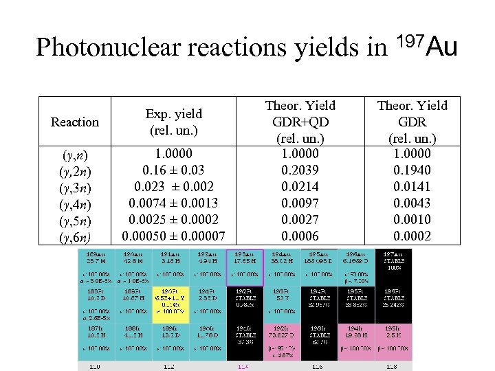 Photonuclear reactions yields in 197 Au Reaction Exp. yield (rel. un. ) (γ, n)