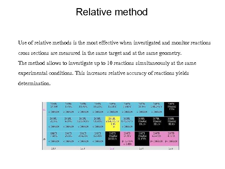 Relative method Use of relative methods is the most effective when investigated and monitor