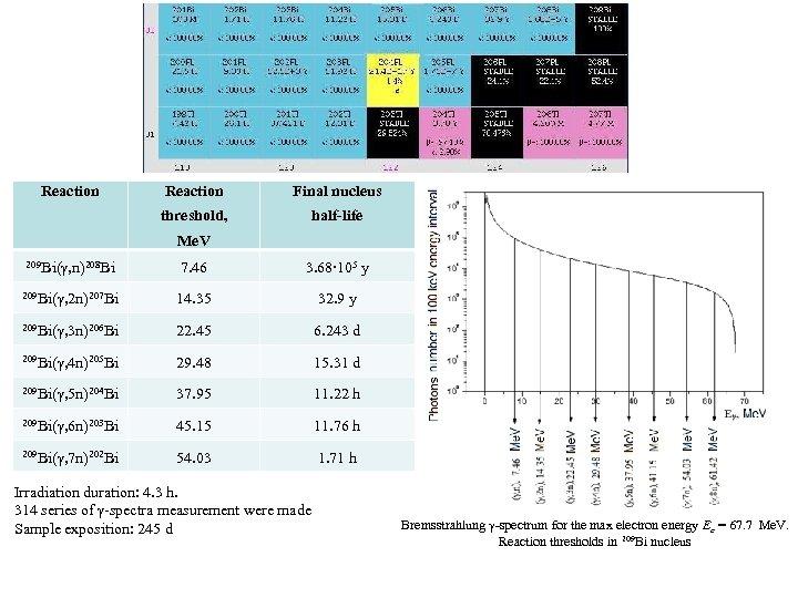 Reaction Final nucleus threshold, half-life Me. V 209 Bi(γ, n)208 Bi 7. 46 3.