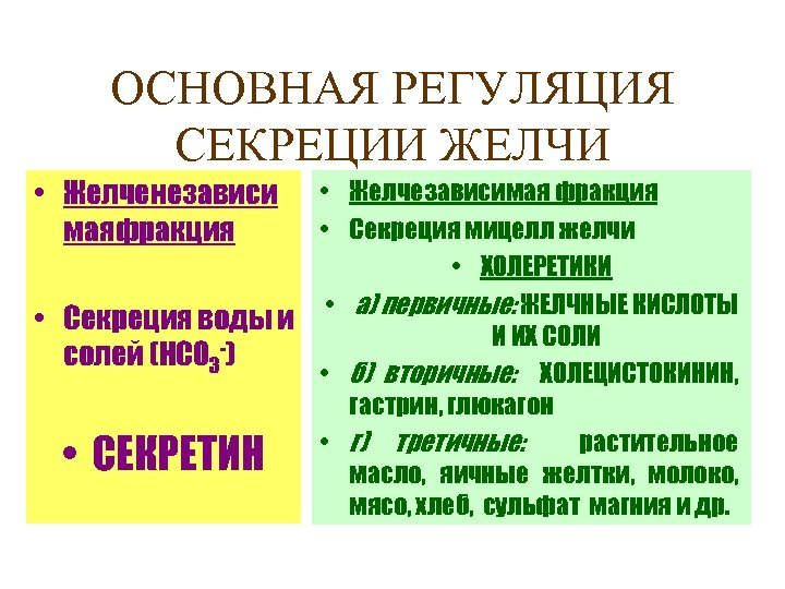 ОСНОВНАЯ РЕГУЛЯЦИЯ СЕКРЕЦИИ ЖЕЛЧИ • Желченезависи маяфракция • Желчезависимая фракция • Секреция мицелл желчи
