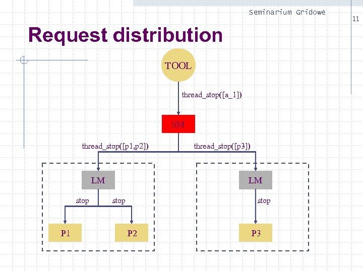 Seminarium Gridowe Request distribution TOOL thread_stop([a_1]) SM thread_stop([p 1, p 2]) LM stop P