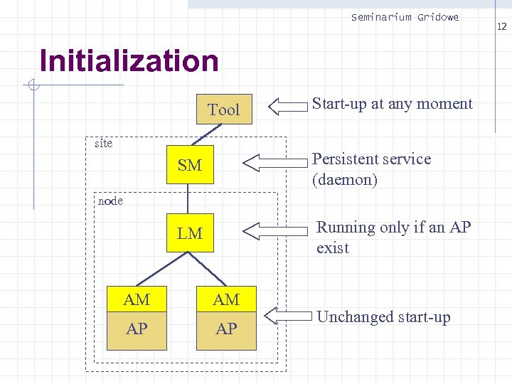 Seminarium Gridowe Initialization Tool site Start-up at any moment SM Persistent service (daemon) LM