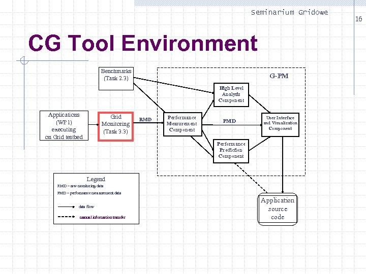 Seminarium Gridowe CG Tool Environment Benchmarks (Task 2. 3) G-PM High Level Analysis Component