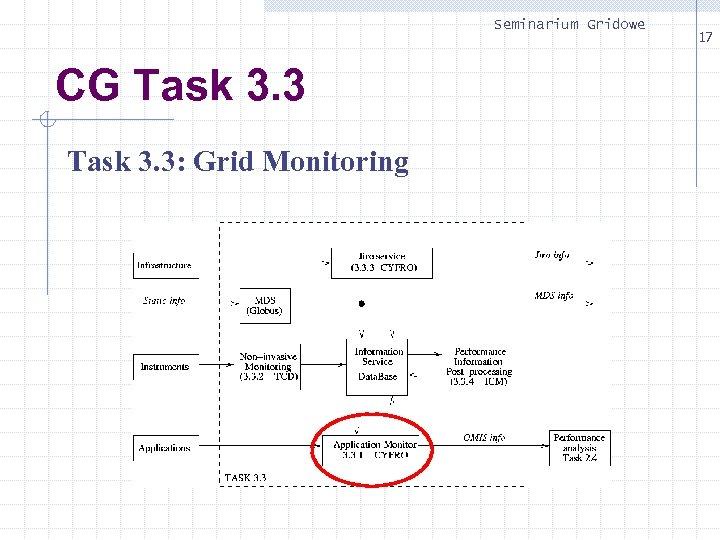 Seminarium Gridowe CG Task 3. 3: Grid Monitoring 17