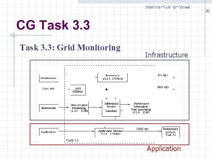 Seminarium Gridowe CG Task 3. 3: Grid Monitoring Infrastructure Application 20