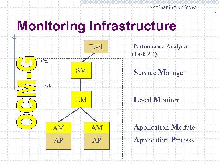 Seminarium Gridowe Monitoring infrastructure Tool Performance Analyser (Task 2. 4) site SM Service Manager