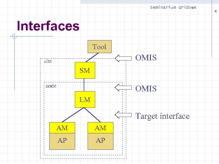 Seminarium Gridowe Interfaces Tool OMIS site SM node OMIS LM Target interface AM AM