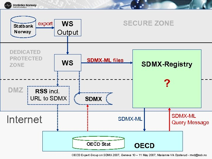 Statbank export Norway DEDICATED PROTECTED ZONE DMZ SECURE ZONE WS Output WS RSS incl.