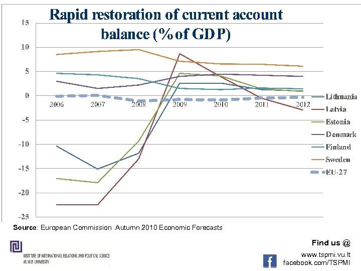 Source: European Commission Autumn 2010 Economic Forecasts Find us @ www. tspmi. vu. lt