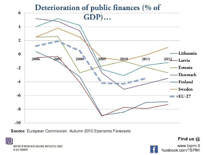 Source: European Commission Autumn 2010 Economic Forecasts Find us @ www. tspmi. lt facebook.