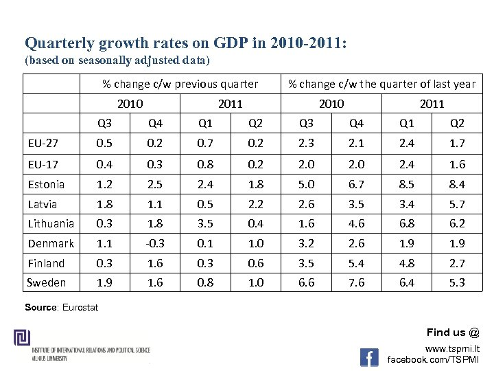 Quarterly growth rates on GDP in 2010 -2011: (based on seasonally adjusted data) %