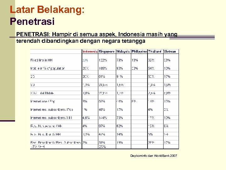 Latar Belakang: Penetrasi PENETRASI: Hampir di semua aspek, Indonesia masih yang terendah dibandingkan dengan