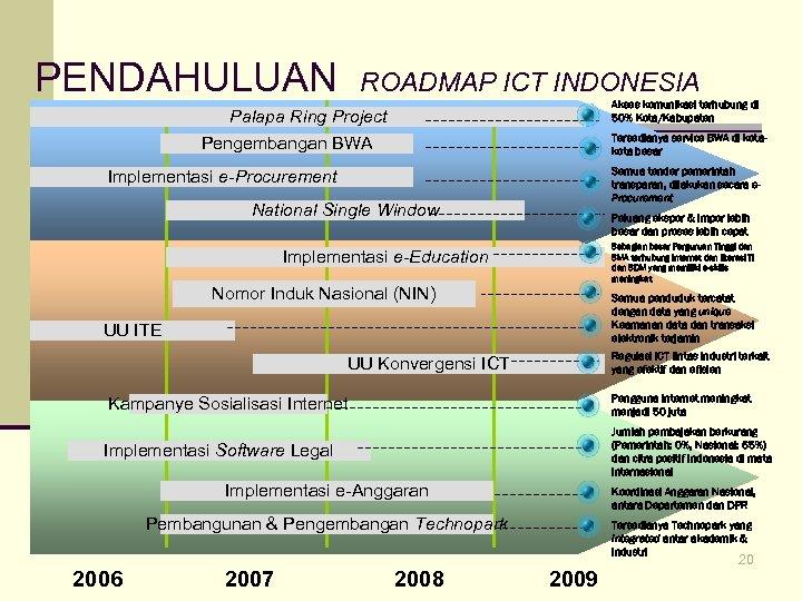 PENDAHULUAN ROADMAP ICT INDONESIA Akses komunikasi terhubung di 50% Kota/Kabupaten Palapa Ring Project Pengembangan