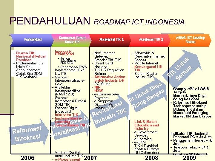 PENDAHULUAN ROADMAP ICT INDONESIA Konsolidasi - Dewan TIK Nasional diketuai Presiden - Implementasi 3