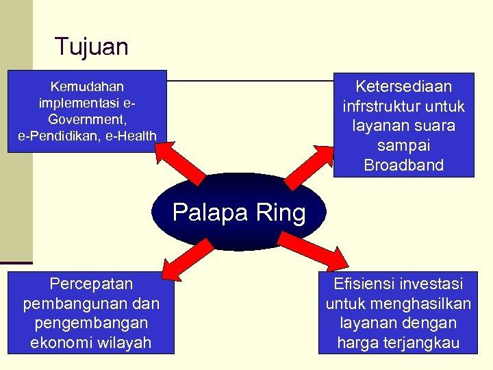 Tujuan Ketersediaan infrstruktur untuk layanan suara sampai Broadband Kemudahan implementasi e. Government, e-Pendidikan, e-Health