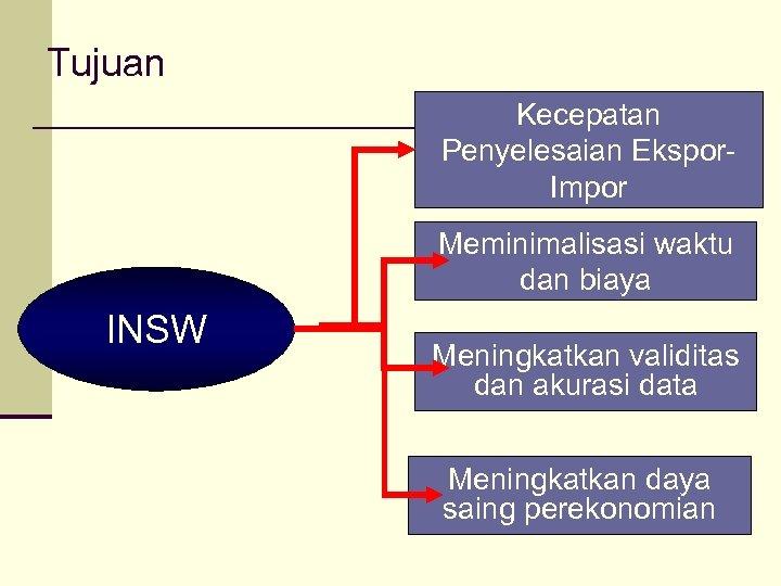 Tujuan Kecepatan Penyelesaian Ekspor. Impor Meminimalisasi waktu dan biaya INSW Meningkatkan validitas dan akurasi