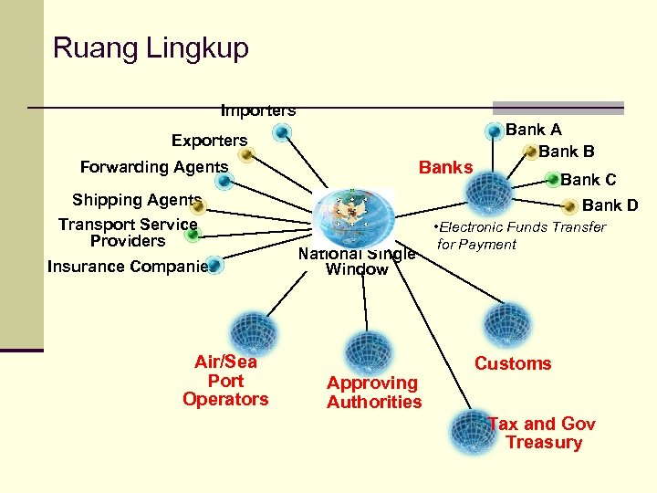 Ruang Lingkup Importers Exporters Banks Forwarding Agents Shipping Agents Transport Service Providers Insurance Companies