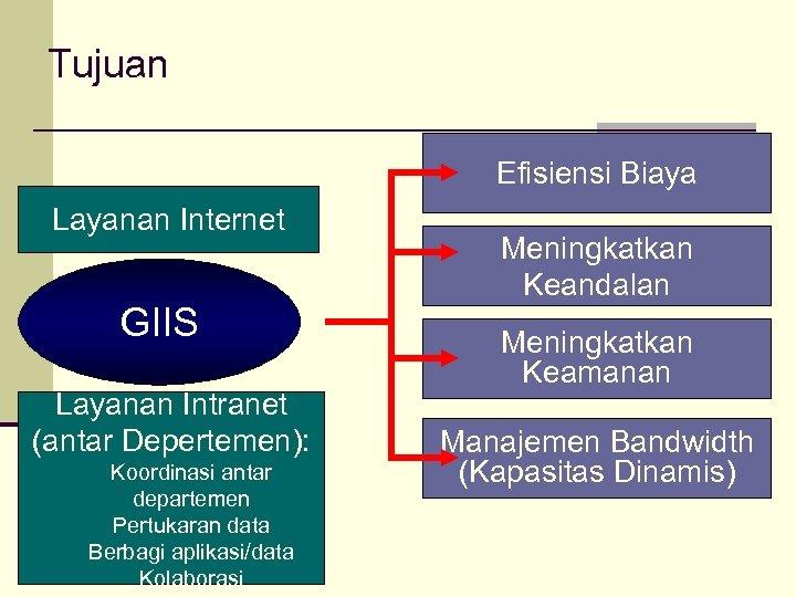 Tujuan Efisiensi Biaya Layanan Internet GIIS Layanan Intranet (antar Depertemen): Koordinasi antar departemen Pertukaran