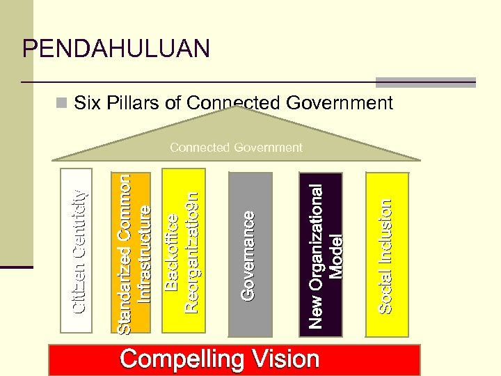Compelling Vision Social Inclusion New Organizational Model Governance Backoffice Reorganizatio 9 n Standarized Common