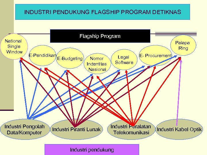 INDUSTRI PENDUKUNG FLAGSHIP PROGRAM DETIKNAS National Single Window Flagship Program Palapa Ring E-Pendidikan Industri