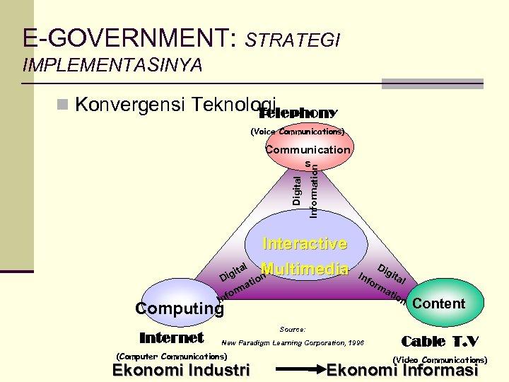 E-GOVERNMENT: STRATEGI IMPLEMENTASINYA n Konvergensi Teknologi Telephony (Voice Communications) Information Digital Communication s Interactive