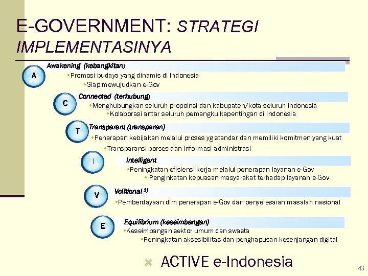 E-GOVERNMENT: STRATEGI IMPLEMENTASINYA A Awakening (kebangkitan) Promosi budaya yang dinamis di Indonesia Siap mewujudkan