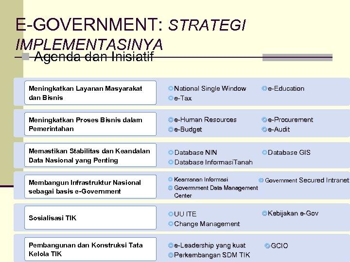 E-GOVERNMENT: STRATEGI IMPLEMENTASINYA n Agenda dan Inisiatif Meningkatkan Layanan Masyarakat dan Bisnis National Single