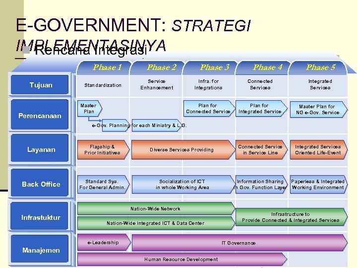E-GOVERNMENT: STRATEGI IMPLEMENTASINYA n Rencana Integrasi Phase 1 Tujuan Perencanaan Phase 2 Phase 3