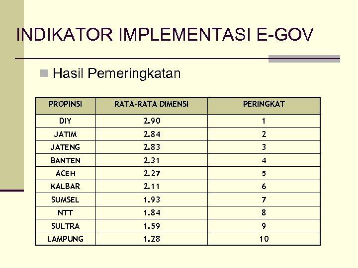 INDIKATOR IMPLEMENTASI E-GOV n Hasil Pemeringkatan PROPINSI RATA-RATA DIMENSI PERINGKAT DIY 2. 90 1