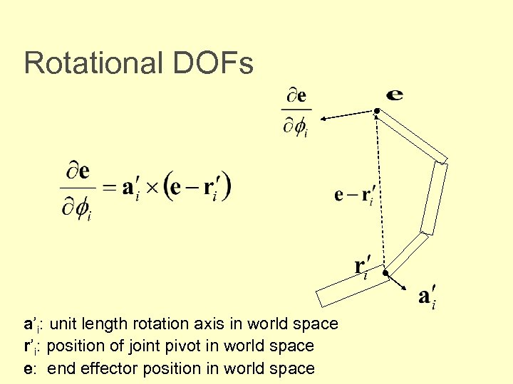 Rotational DOFs • • a'i: unit length rotation axis in world space r'i: position