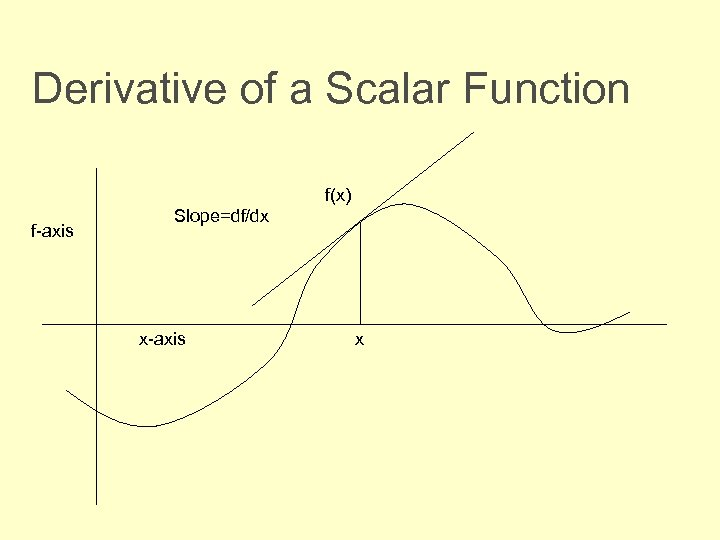 Derivative of a Scalar Function f(x) f-axis Slope=df/dx x-axis x