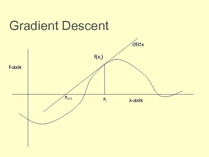 Gradient Descent df/dx f(xi) f-axis xi+1 xi x-axis