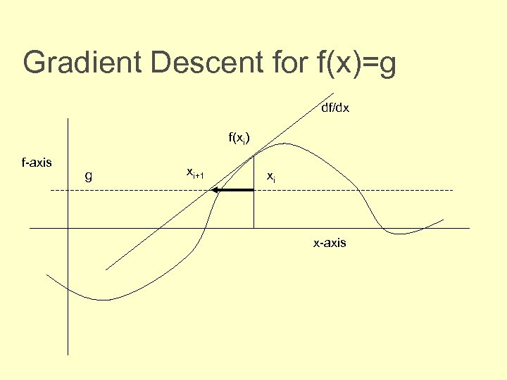 Gradient Descent for f(x)=g df/dx f(xi) f-axis g xi+1 xi x-axis
