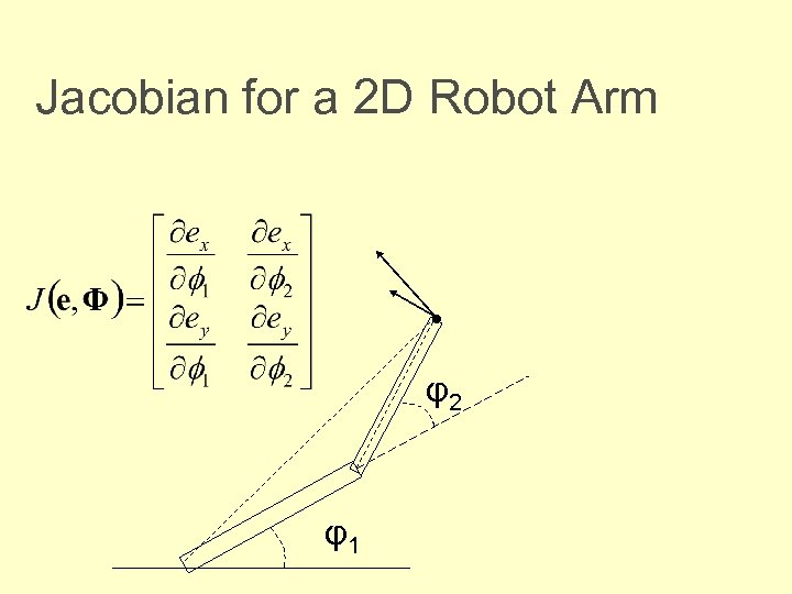 Jacobian for a 2 D Robot Arm • φ2 φ1