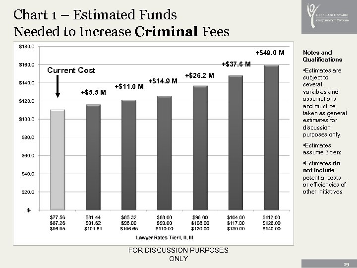 Chart 1 – Estimated Funds Needed to Increase Criminal Fees +$49. 0 M +$37.
