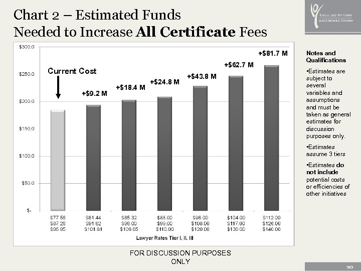 Chart 2 – Estimated Funds Needed to Increase All Certificate Fees +$81. 7 M