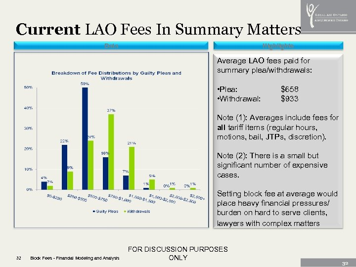 Current LAO Fees In Summary Matters Data Highlights Average LAO fees paid for summary