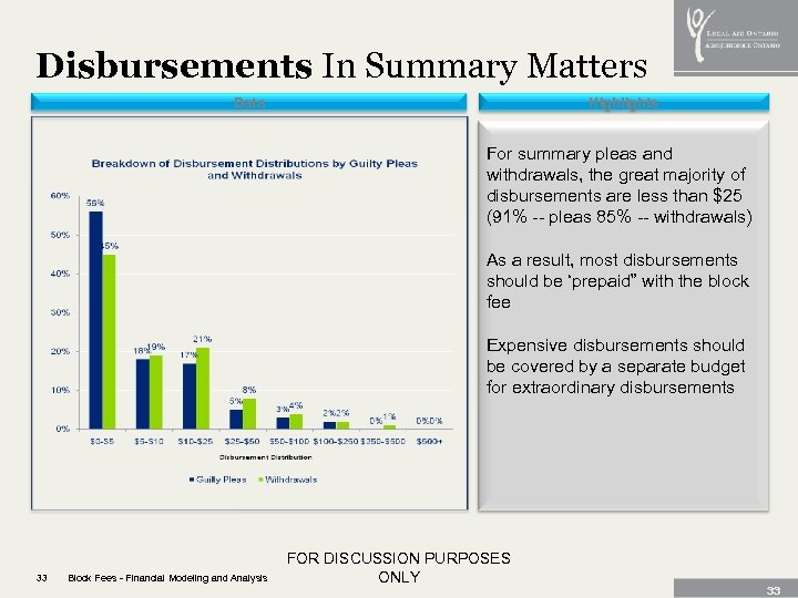 Disbursements In Summary Matters Data Highlights For summary pleas and withdrawals, the great majority