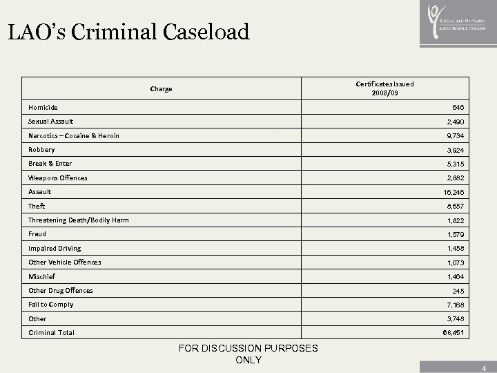 LAO's Criminal Caseload Certificates Issued 2008/09 Charge Homicide 646 Sexual Assault 2, 490 Narcotics