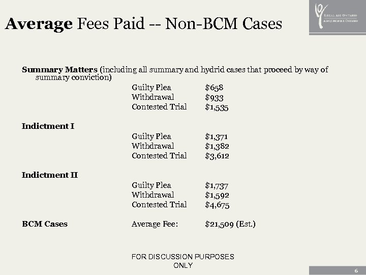 Average Fees Paid -- Non-BCM Cases Summary Matters (including all summary and hydrid cases