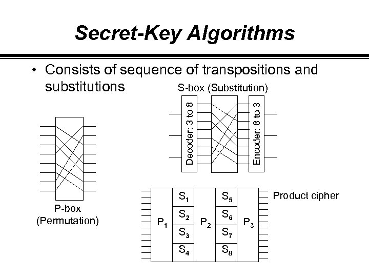 Secret-Key Algorithms P-box (Permutation) Encoder: 8 to 3 Decoder: 3 to 8 • Consists