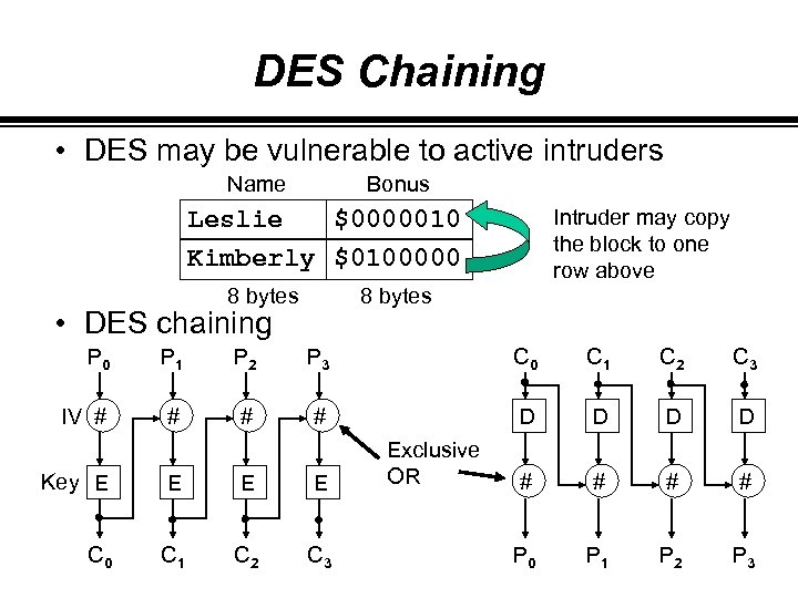 DES Chaining • DES may be vulnerable to active intruders Name Bonus Leslie $0000010