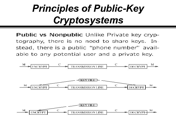 Principles of Public-Key Cryptosystems