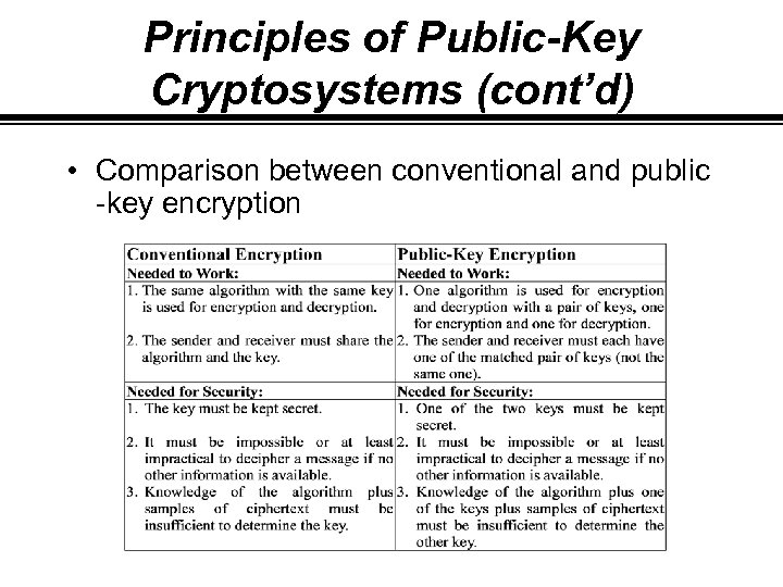 Principles of Public-Key Cryptosystems (cont'd) • Comparison between conventional and public -key encryption