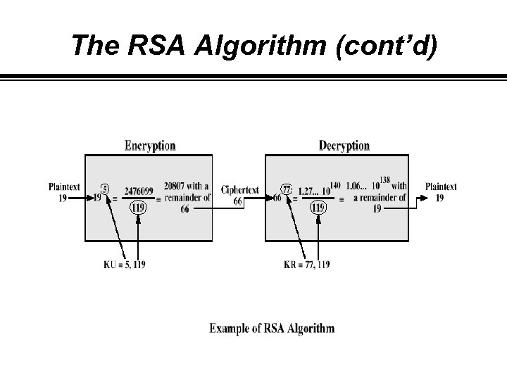 The RSA Algorithm (cont'd)