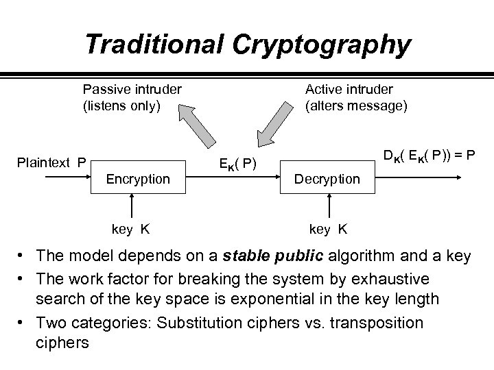 Traditional Cryptography Passive intruder (listens only) Plaintext P Encryption key K Active intruder (alters