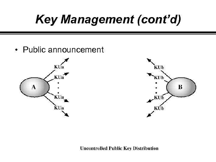 Key Management (cont'd) • Public announcement