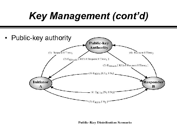 Key Management (cont'd) • Public-key authority