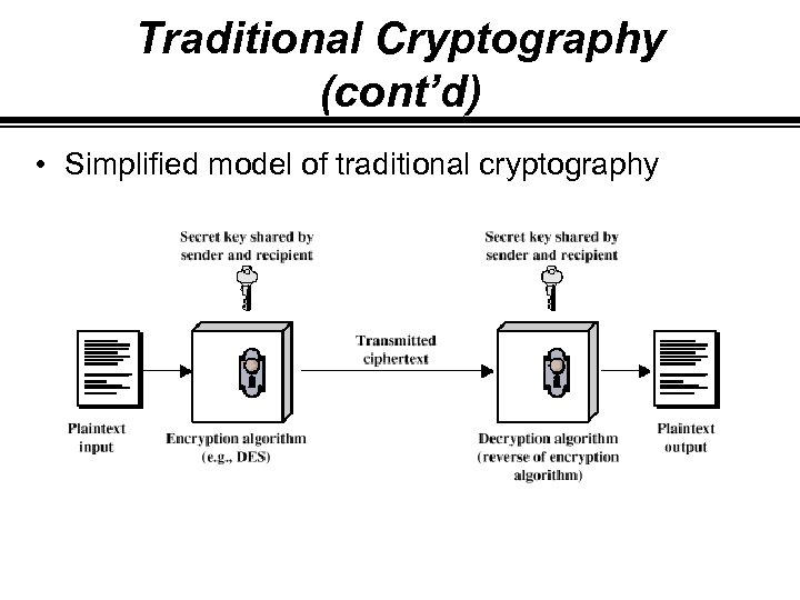 Traditional Cryptography (cont'd) • Simplified model of traditional cryptography