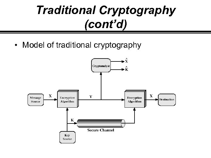 Traditional Cryptography (cont'd) • Model of traditional cryptography